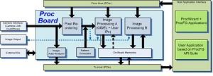 ProcFG Image