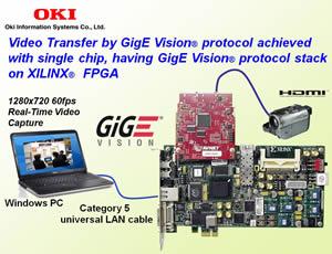 GigE Vision FPGA IP Solution Image
