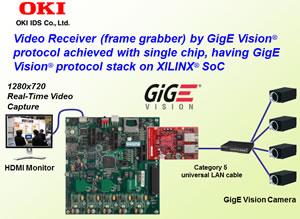 GigE Vision Receiver SoC IP Solution Image