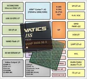 I5S Series SoC Image