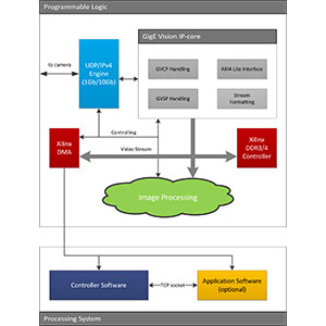 DIPC-7050 GigE Vision Stack Image