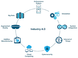 What does Industry 4.0 mean for US manufacturing? image