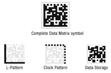 The critical elements of a Data Matrix symbol, including the L-pattern, clock pattern, and data storage area. Readability of the symbol is dependent capturing all critical elements clearly enough for the barcode reader to interpret data.