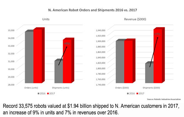 Record 33,575 robots valued at $1.94 billion shipped to N. American customers in 2017, an increase of 9% in units and 7% in revenues over 2016.]